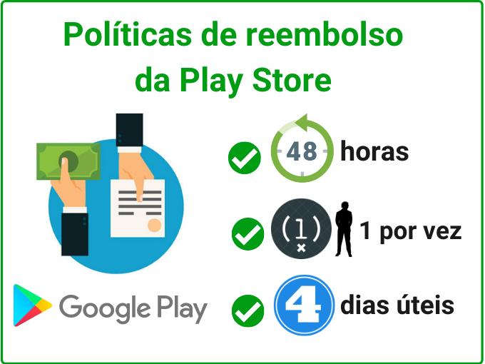 Políticas de reembolso da Play Store